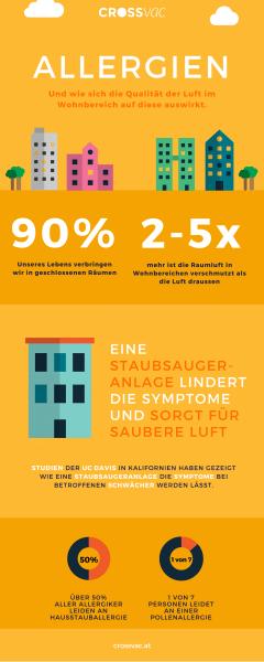 infografik-crossvac-allergie-2016-01